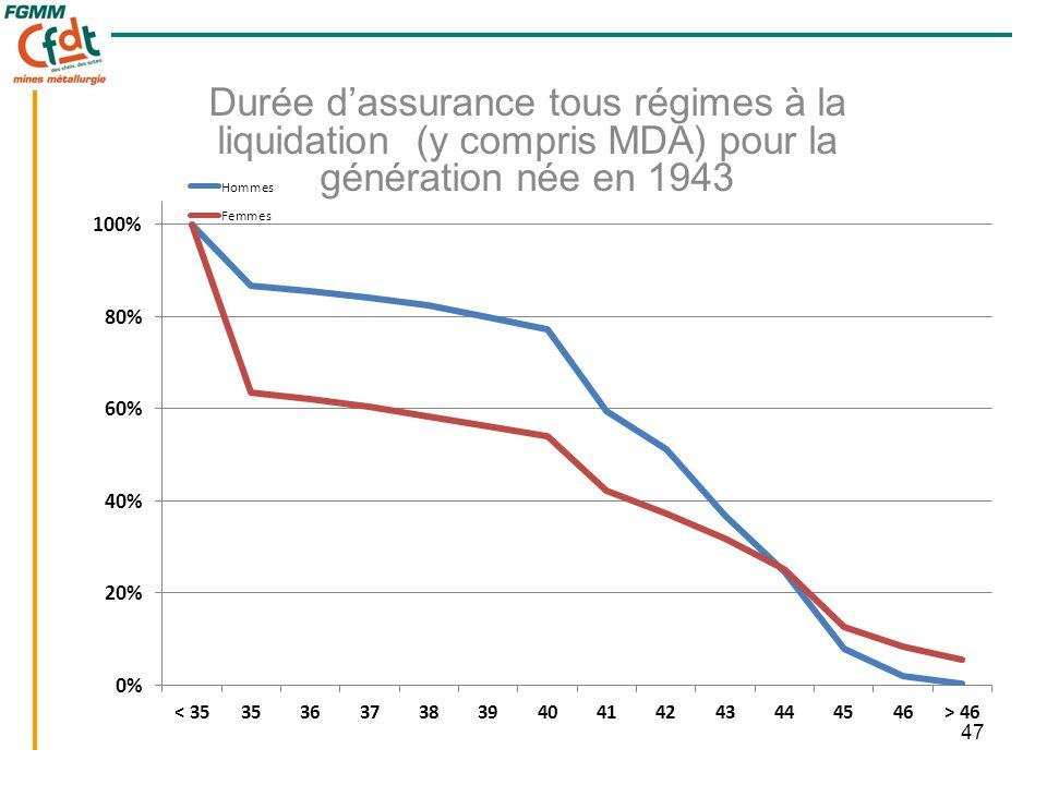 47 Durée d'assurance tous régimes à la liquidation (y compris MDA) pour la génération née en 1943