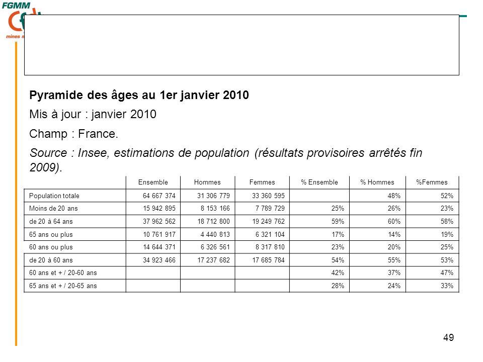 49 Pyramide des âges au 1er janvier 2010 Mis à jour : janvier 2010 Champ : France. Source : Insee, estimations de population (résultats provisoires ar
