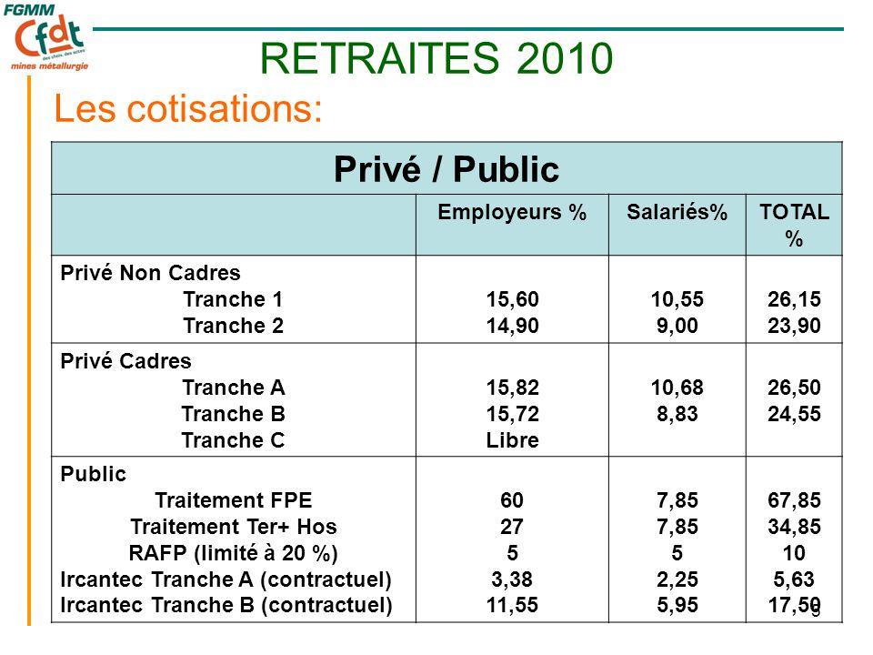 5 Les cotisations: Privé / Public Employeurs %Salariés%TOTAL % Privé Non Cadres Tranche 1 Tranche 2 15,60 14,90 10,55 9,00 26,15 23,90 Privé Cadres Tranche A Tranche B Tranche C 15,82 15,72 Libre 10,68 8,83 26,50 24,55 Public Traitement FPE Traitement Ter+ Hos RAFP (limité à 20 %) Ircantec Tranche A (contractuel) Ircantec Tranche B (contractuel) 60 27 5 3,38 11,55 7,85 5 2,25 5,95 67,85 34,85 10 5,63 17,50