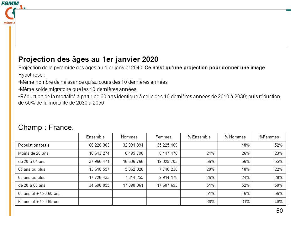 50 Projection des âges au 1er janvier 2020 Projection de la pyramide des âges au 1 er janvier 2040. Ce n'est qu'une projection pour donner une image H