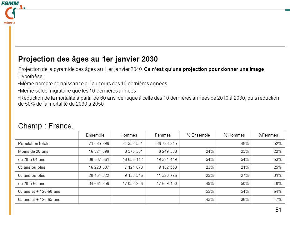 51 Projection des âges au 1er janvier 2030 Projection de la pyramide des âges au 1 er janvier 2040.