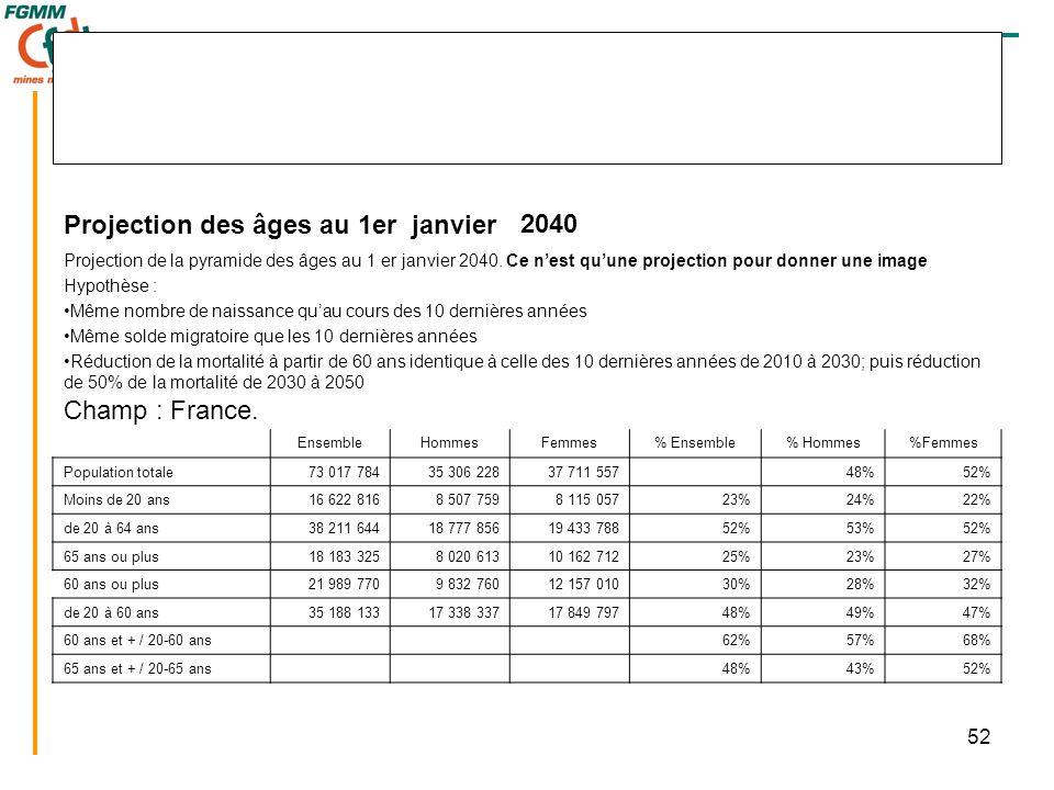 52 Projection des âges au 1er janvier2040 Projection de la pyramide des âges au 1 er janvier 2040. Ce n'est qu'une projection pour donner une image Hy