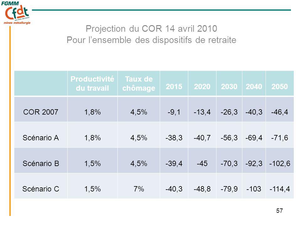 57 Projection du COR 14 avril 2010 Pour l'ensemble des dispositifs de retraite Productivité du travail Taux de chômage 20152020203020402050 COR 20071,8%4,5%-9,1-13,4-26,3-40,3-46,4 Scénario A1,8%4,5%-38,3-40,7-56,3-69,4-71,6 Scénario B1,5%4,5%-39,4-45-70,3-92,3-102,6 Scénario C1,5%7%-40,3-48,8-79,9-103-114,4