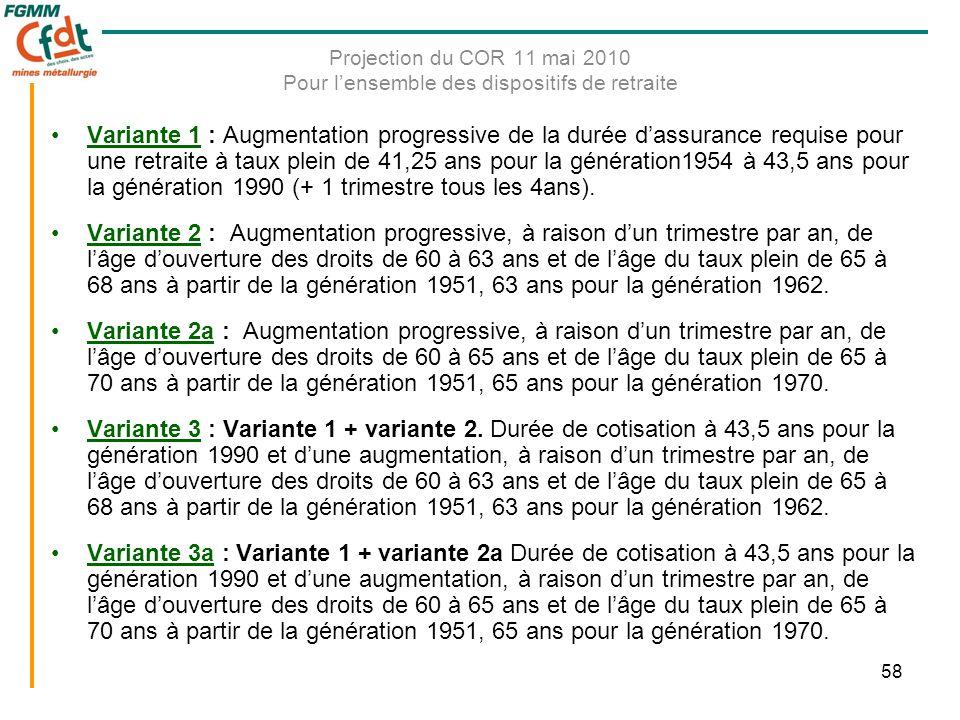 58 Projection du COR 11 mai 2010 Pour l'ensemble des dispositifs de retraite •Variante 1 : Augmentation progressive de la durée d'assurance requise pour une retraite à taux plein de 41,25 ans pour la génération1954 à 43,5 ans pour la génération 1990 (+ 1 trimestre tous les 4ans).