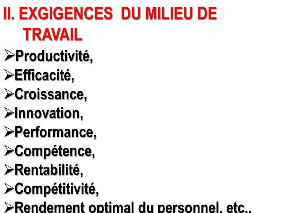 II. EXGIGENCES DU MILIEU DE TRAVAIL TRAVAIL  Productivité,  Efficacité,  Croissance,  Innovation,  Performance,  Compétence,  Rentabilité,  Co