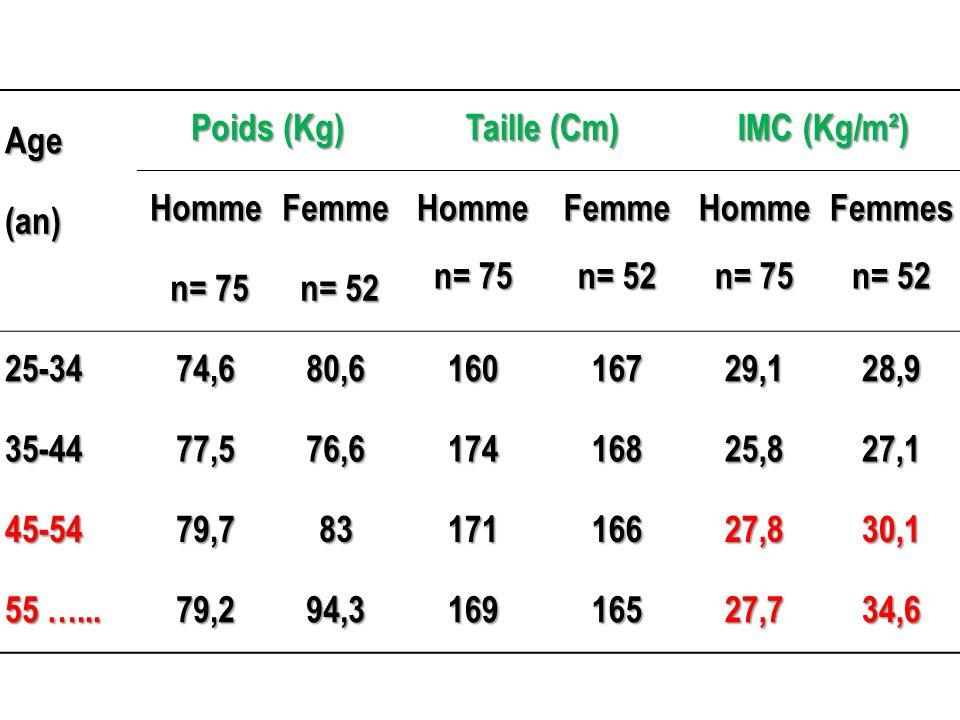 Age Poids (Kg) Taille (Cm) IMC (Kg/m²) (an) HommeFemmeHomme n= 75 Femme n= 52 Homme n= 75 Femmes n= 52 n= 75 n= 75 n= 52 n= 52 25-3474,680,616016729,1