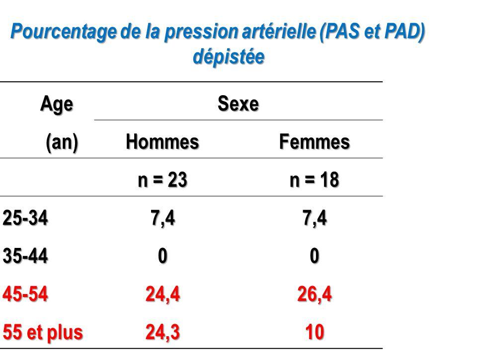 Age Age Sexe (an) (an) HommesFemmes n = 23 n = 18 25-347,47,4 35-4400 45-5424,426,4 55 et plus 24,310 Pourcentage de la pression artérielle (PAS et PA
