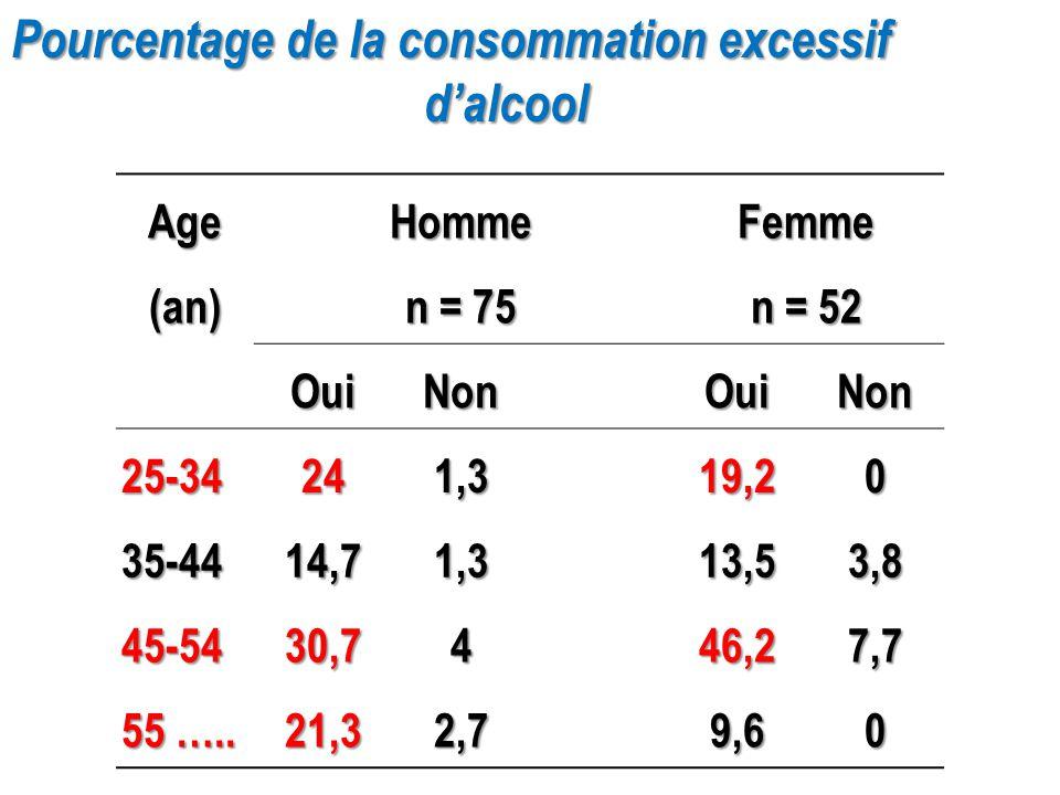 Pourcentage de la consommation excessif d'alcool d'alcoolAgeHommeFemme(an) n = 75 n = 52 OuiNonOuiNon 25-34241,319,20 35-4414,71,313,53,8 45-5430,7446
