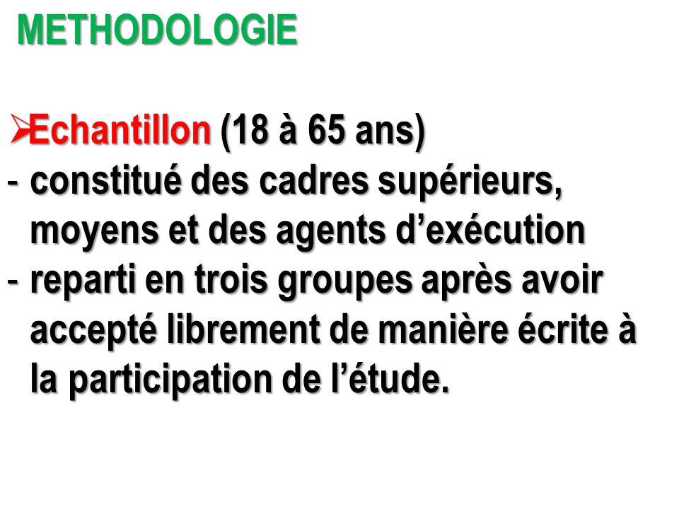 METHODOLOGIE METHODOLOGIE  Echantillon (18 à 65 ans) - constitué des cadres supérieurs, moyens et des agents d'exécution moyens et des agents d'exécu