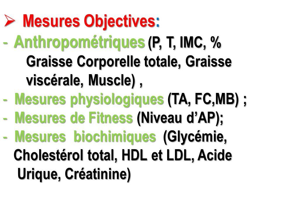  Mesures Objectives: - Anthropométriques (P, T, IMC, % Graisse Corporelle totale, Graisse Graisse Corporelle totale, Graisse viscérale, Muscle), visc