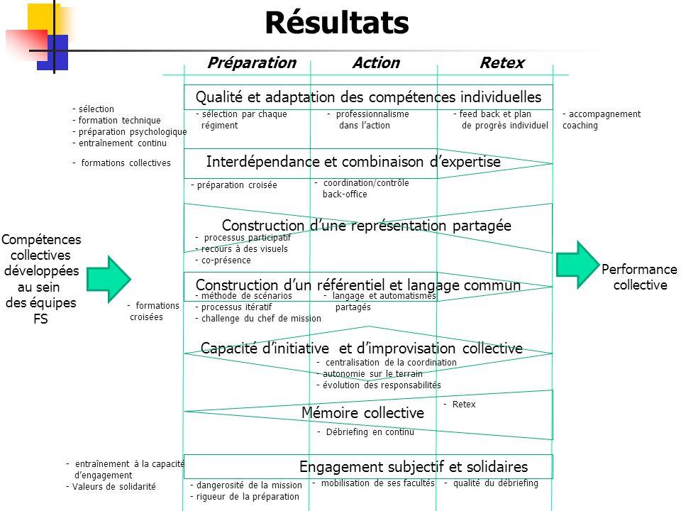 Résultats Compétences collectives développées au sein des équipes FS Performance collective Préparation ActionRetex Engagement subjectif et solidaires