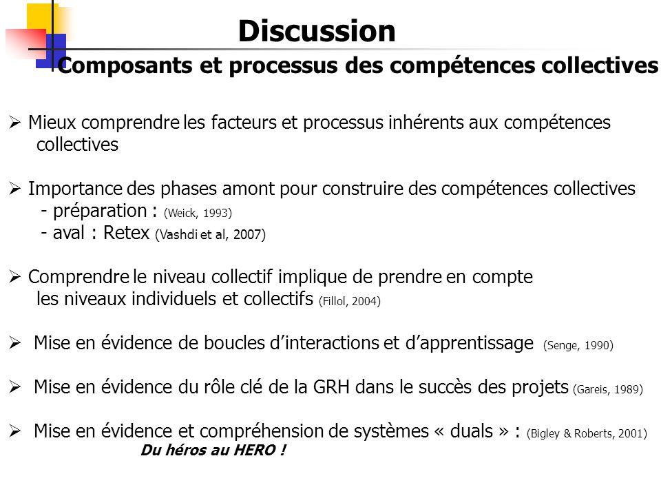 Discussion Composants et processus des compétences collectives  Mieux comprendre les facteurs et processus inhérents aux compétences collectives  Im