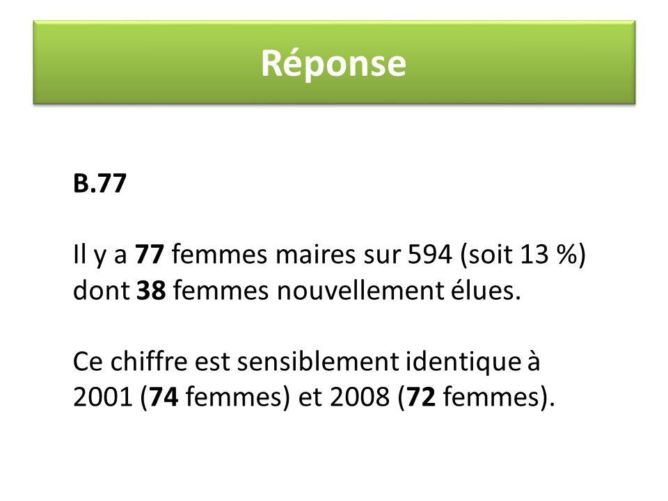 Réponse B.77 Il y a 77 femmes maires sur 594 (soit 13 %) dont 38 femmes nouvellement élues. Ce chiffre est sensiblement identique à 2001 (74 femmes) e