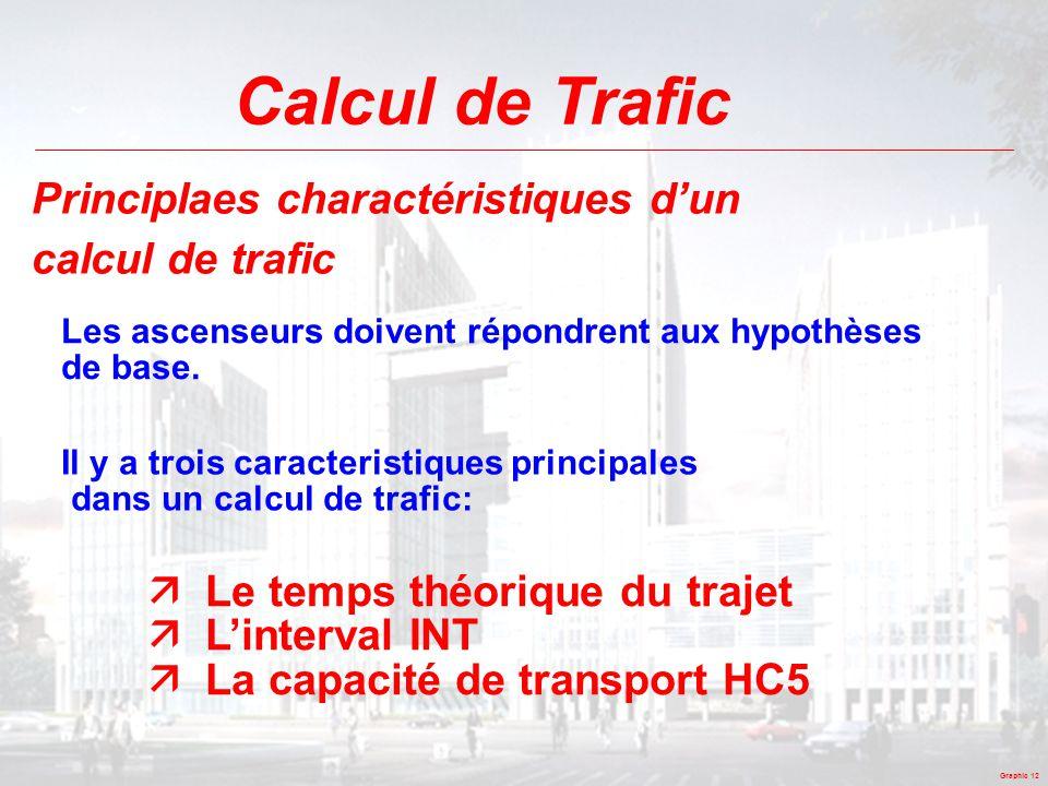 Graphic 12 Calcul de Trafic Principlaes charactéristiques d'un calcul de trafic Les ascenseurs doivent répondrent aux hypothèses de base. Il y a trois