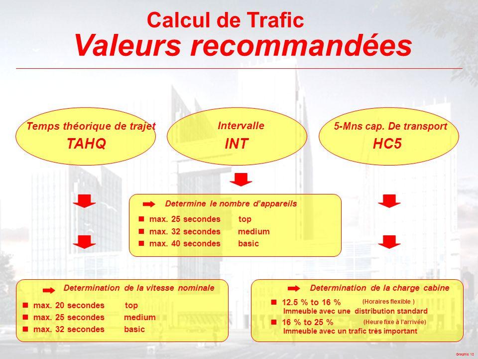 Graphic 13 Calcul de Trafic Valeurs recommandées TAHQ Intervalle INT 5-Mns cap. De transport HC5 Determination de la vitesse nominale  max. 20 second