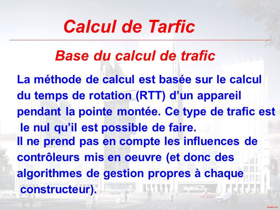 Graphic 04 Calcul de Tarfic Base du calcul de trafic La méthode de calcul est basée sur le calcul du temps de rotation (RTT) d'un appareil pendant la
