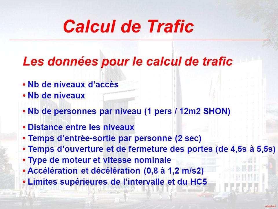 Graphic 05 Calcul de Trafic Les données pour le calcul de trafic • Nb de niveaux d'accès • Nb de niveaux • Nb de personnes par niveau (1 pers / 12m2 S