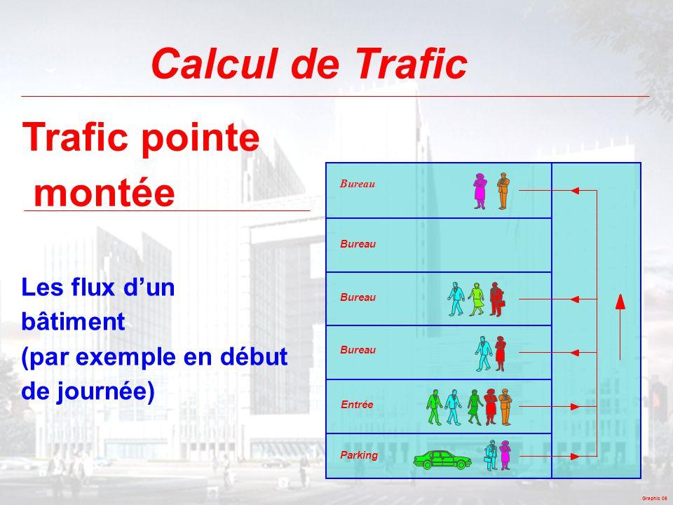 Graphic 06 Calcul de Trafic Trafic pointe montée Les flux d'un bâtiment (par exemple en début de journée) Parking Bureau Entrée
