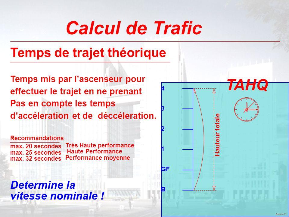Graphic 07 Calcul de Trafic TAHQ 4 3 2 1 GF B Hauteur totale Temps de trajet théorique Temps mis par l'ascenseur pour effectuer le trajet en ne prenan