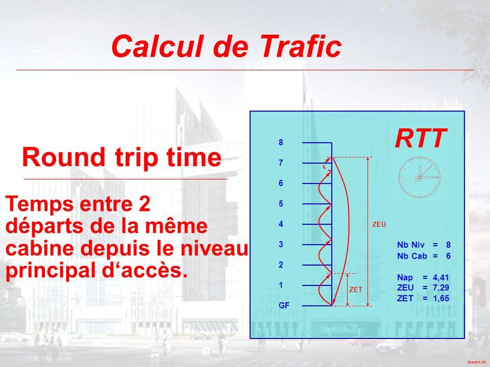 Graphic 08 Calcul de Trafic Round trip time Temps entre 2 départs de la même cabine depuis le niveau principal d'accès. GF 1 2 3 4 5 6 7 8 ZET ZEU Nb