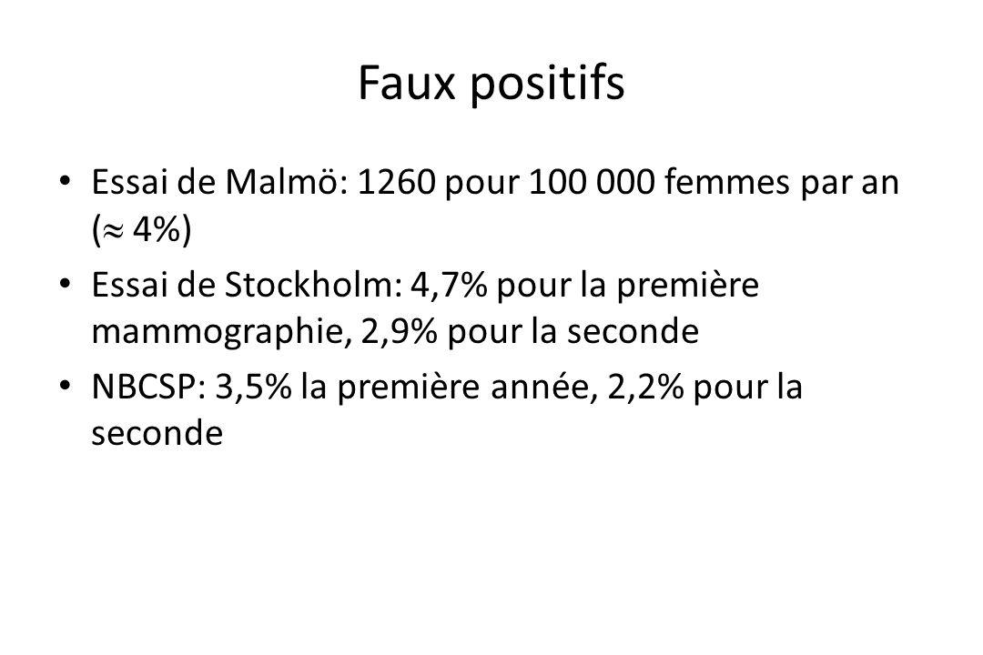 Faux positifs • Essai de Malmö: 1260 pour 100 000 femmes par an (  4%) • Essai de Stockholm: 4,7% pour la première mammographie, 2,9% pour la seconde