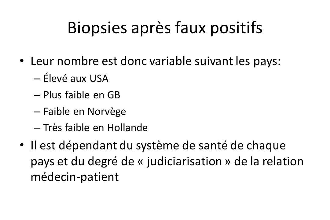 Biopsies après faux positifs • Leur nombre est donc variable suivant les pays: – Élevé aux USA – Plus faible en GB – Faible en Norvège – Très faible e