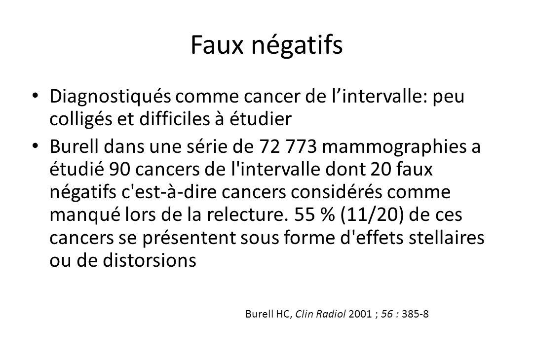 Faux négatifs • Diagnostiqués comme cancer de l'intervalle: peu colligés et difficiles à étudier • Burell dans une série de 72 773 mammographies a étu