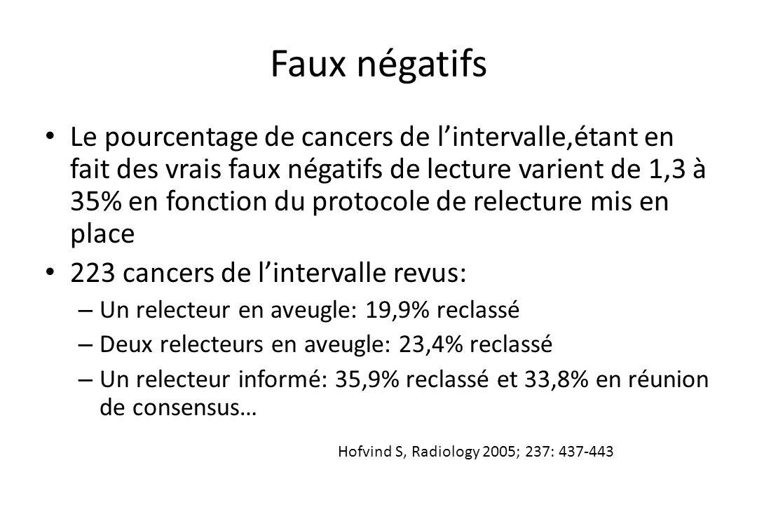 Faux négatifs • Le pourcentage de cancers de l'intervalle,étant en fait des vrais faux négatifs de lecture varient de 1,3 à 35% en fonction du protoco