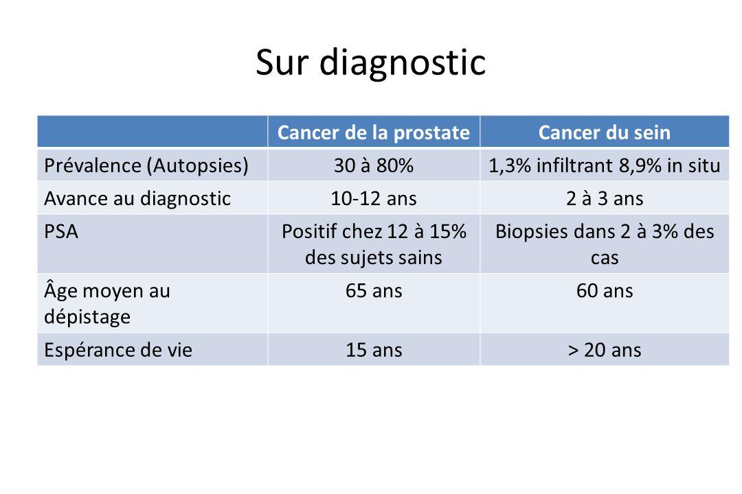 Sur diagnostic Cancer de la prostateCancer du sein Prévalence (Autopsies)30 à 80%1,3% infiltrant 8,9% in situ Avance au diagnostic10-12 ans2 à 3 ans P
