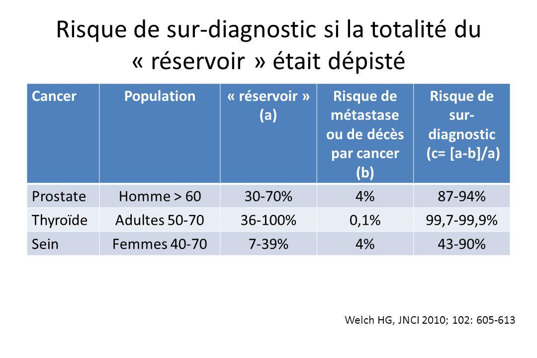 Risque de sur-diagnostic si la totalité du « réservoir » était dépisté CancerPopulation« réservoir » (a) Risque de métastase ou de décès par cancer (b
