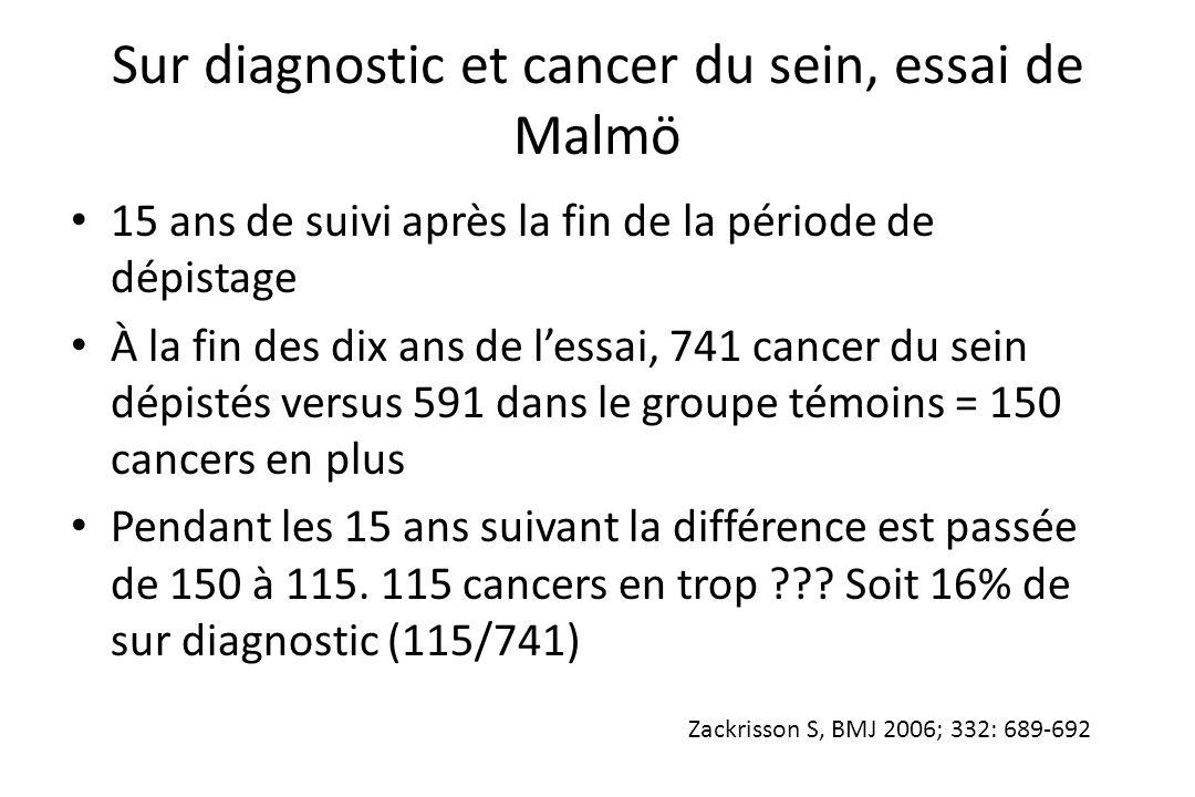 Sur diagnostic et cancer du sein, essai de Malmö • 15 ans de suivi après la fin de la période de dépistage • À la fin des dix ans de l'essai, 741 canc