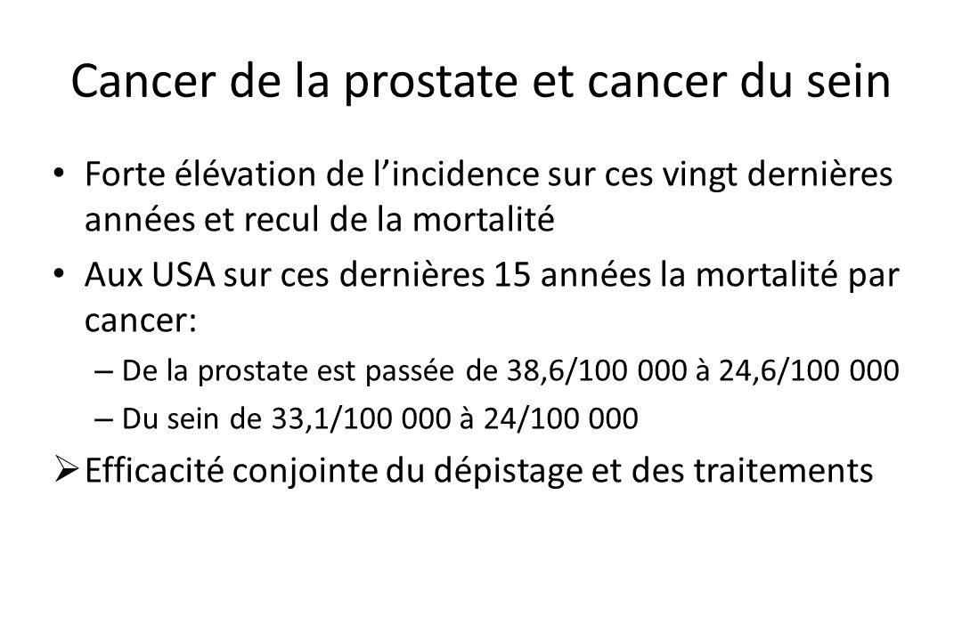 Cancer de la prostate et cancer du sein • Forte élévation de l'incidence sur ces vingt dernières années et recul de la mortalité • Aux USA sur ces der