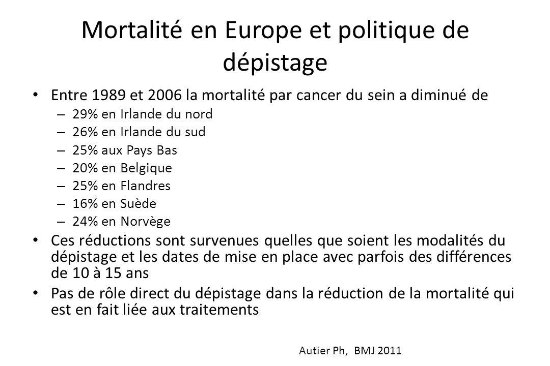 Mortalité en Europe et politique de dépistage • Entre 1989 et 2006 la mortalité par cancer du sein a diminué de – 29% en Irlande du nord – 26% en Irla