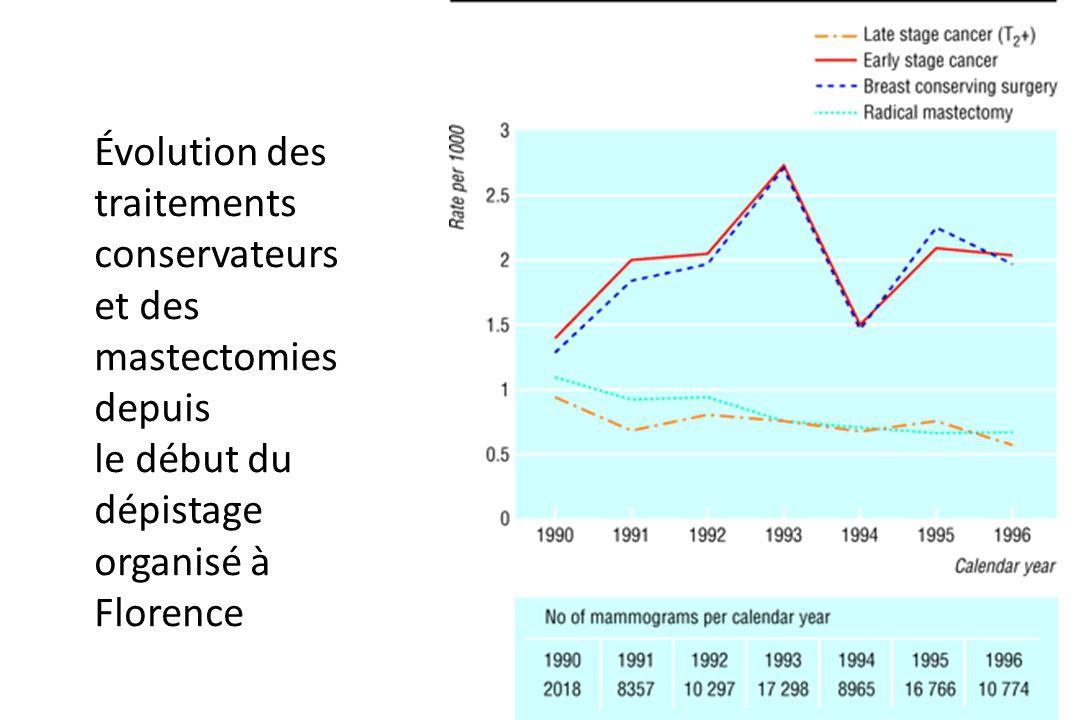 Évolution des traitements conservateurs et des mastectomies depuis le début du dépistage organisé à Florence