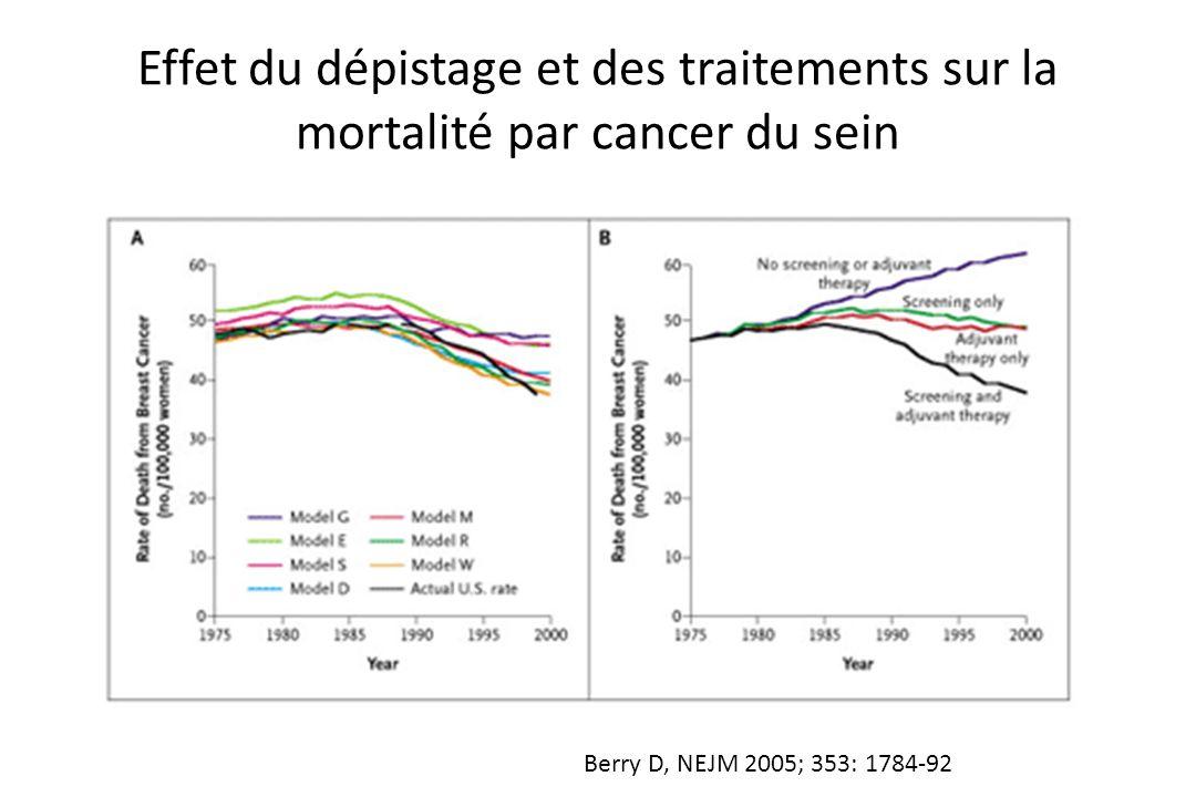 Effet du dépistage et des traitements sur la mortalité par cancer du sein Berry D, NEJM 2005; 353: 1784-92