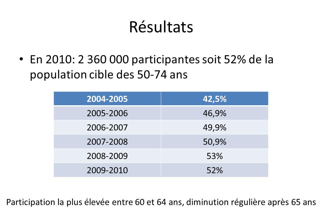 Résultats • En 2010: 2 360 000 participantes soit 52% de la population cible des 50-74 ans 2004-200542,5% 2005-200646,9% 2006-200749,9% 2007-200850,9%