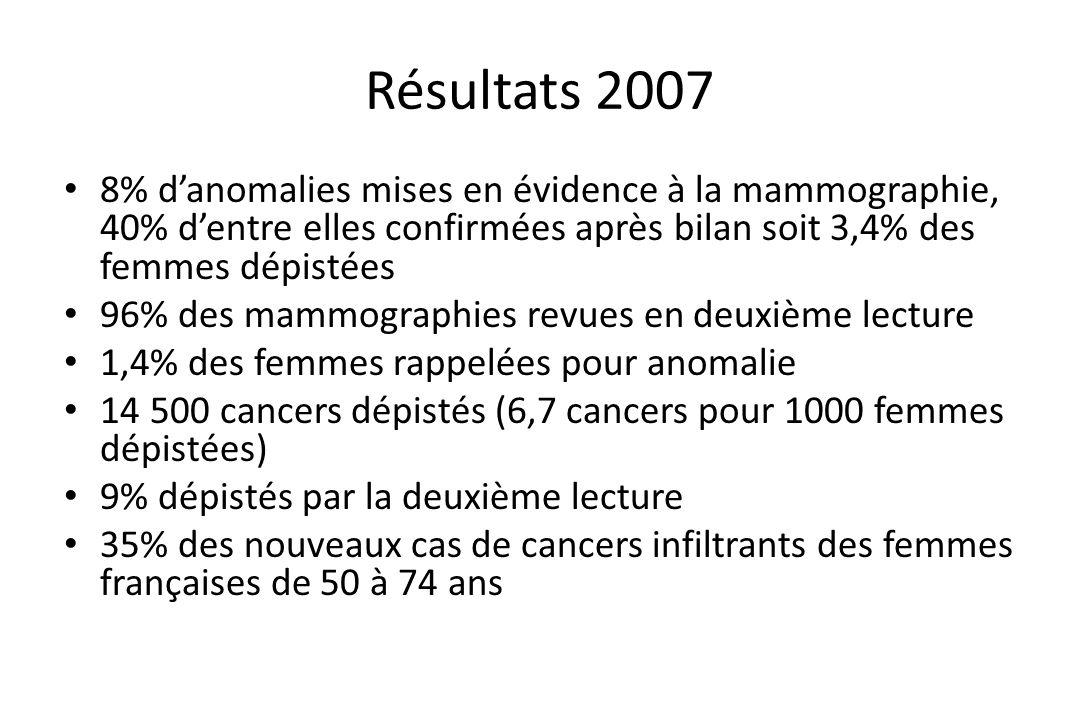 Résultats 2007 • 8% d'anomalies mises en évidence à la mammographie, 40% d'entre elles confirmées après bilan soit 3,4% des femmes dépistées • 96% des