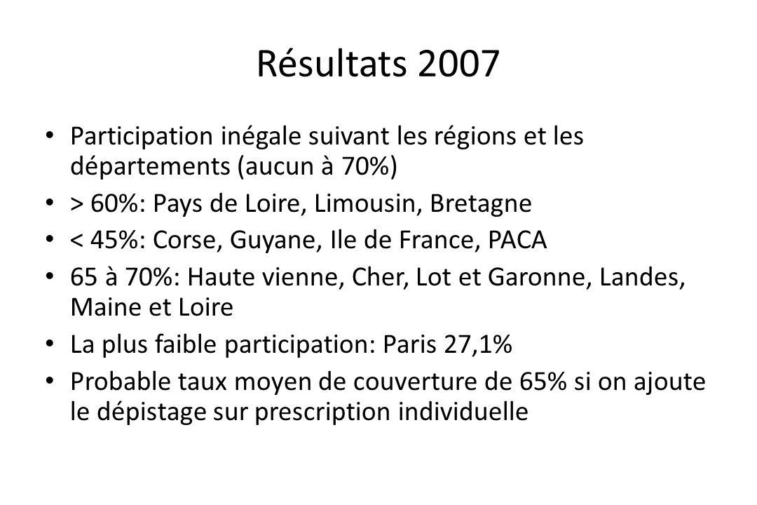 Résultats 2007 • Participation inégale suivant les régions et les départements (aucun à 70%) • > 60%: Pays de Loire, Limousin, Bretagne • < 45%: Corse