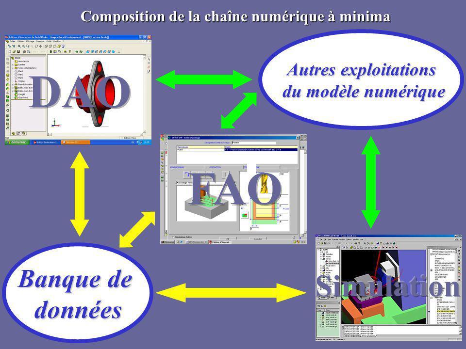 Composition de la chaîne numérique à minima Banque de données Autres exploitations du modèle numérique du modèle numérique