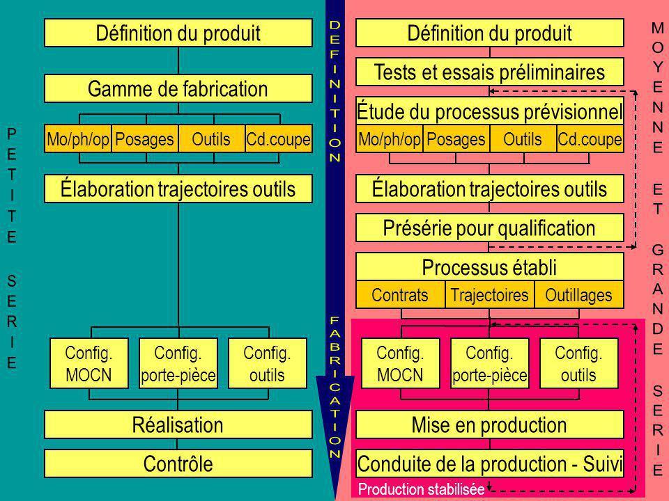 Production stabilisée Réalisation Contrôle Config. MOCN Config. porte-pièce Config. outils Définition du produit Gamme de fabrication Élaboration traj