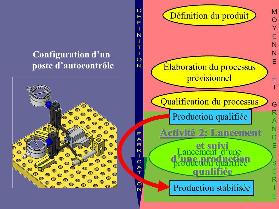Définition du produit Qualification du processus Lancement d'une production qualifiée Élaboration du processus prévisionnel Production qualifiée Produ