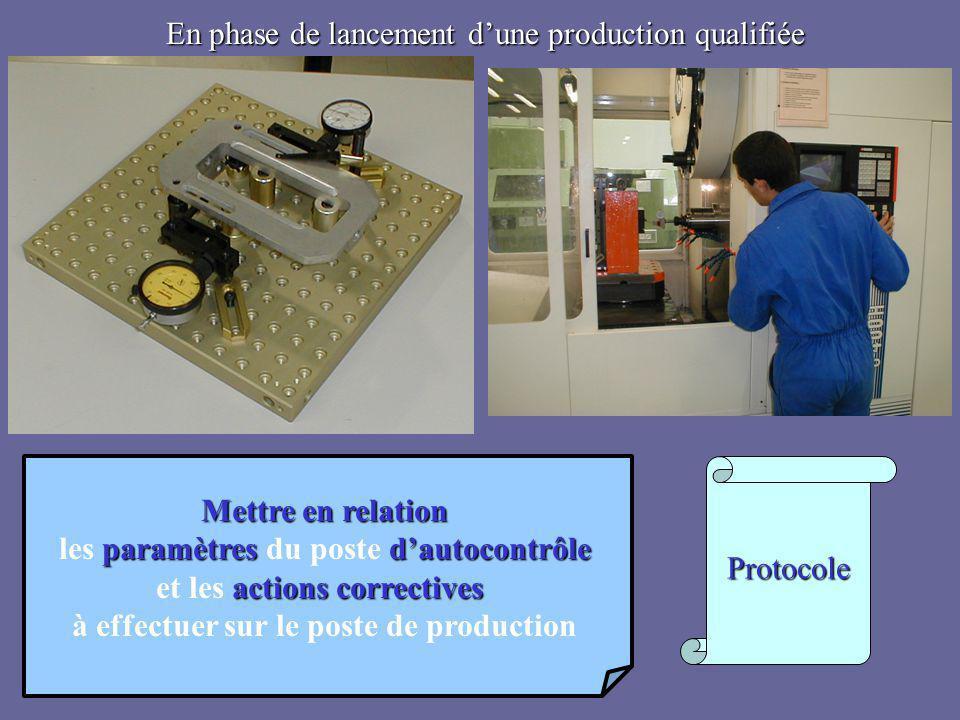 Protocole En phase de lancement d'une production qualifiée Mettre en relation paramètres d'autocontrôle les paramètres du poste d'autocontrôle actions
