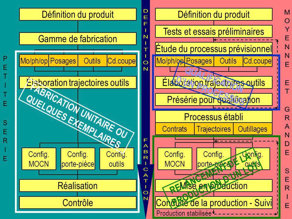 Réalisation Contrôle Config. MOCN Config. porte-pièce Config. outils Définition du produit Gamme de fabrication Élaboration trajectoires outils Mo/ph/