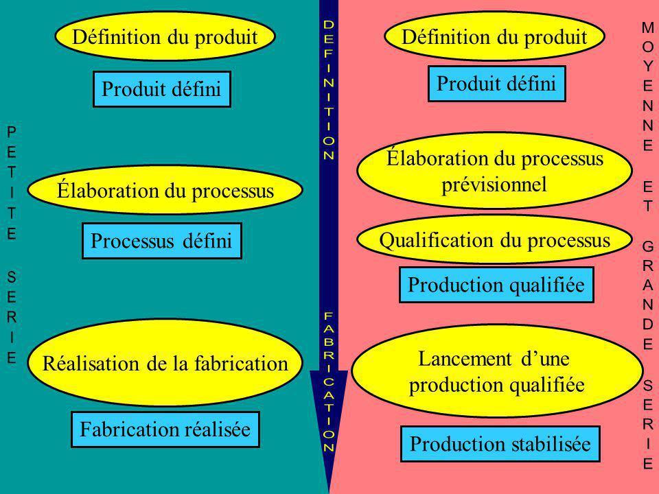 Définition du produit Produit défini Qualification du processus Production qualifiée Lancement d'une production qualifiée Production stabilisée Défini