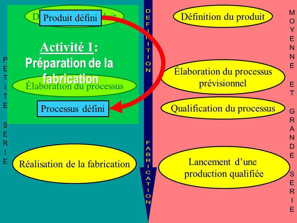 Définition du produit Qualification du processus Lancement d'une production qualifiée Définition du produit Élaboration du processus Réalisation de la