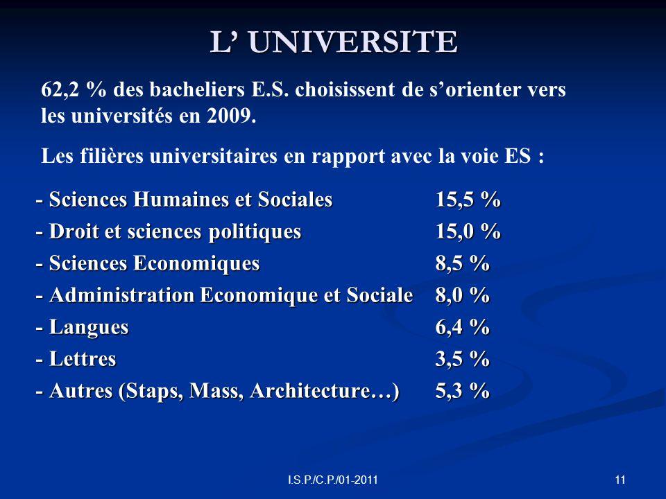 11I.S.P./C.P./01-2011 L' UNIVERSITE - Sciences Humaines et Sociales 15,5 % - Droit et sciences politiques15,0 % - Sciences Economiques8,5 % - Administration Economique et Sociale8,0 % - Langues6,4 % - Lettres3,5 % - Autres (Staps, Mass, Architecture…)5,3 % 62,2 % des bacheliers E.S.