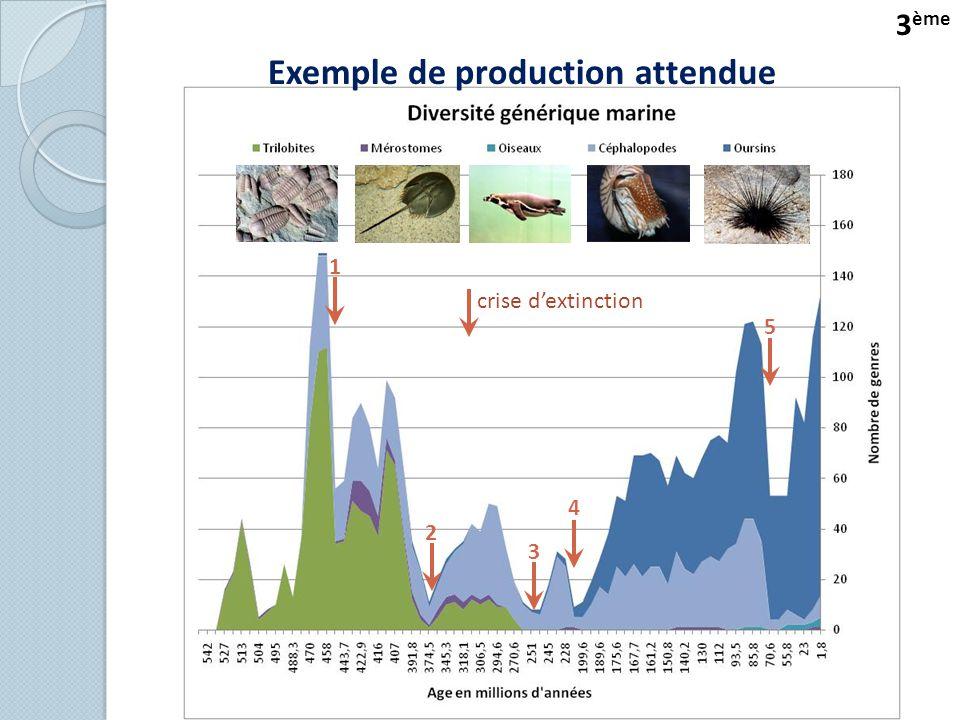 1 2 3 4 5 crise d'extinction 3 ème Exemple de production attendue