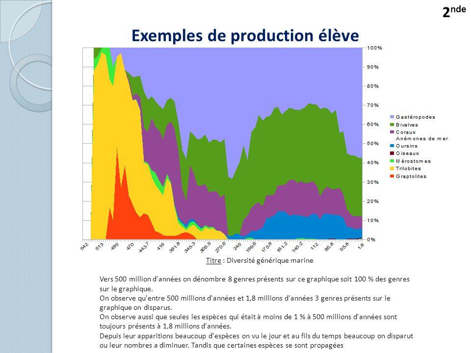 Exemples de production élève Titre : Diversité générique marine Vers 500 million d années on dénombre 8 genres présents sur ce graphique soit 100 % des genres sur le graphique.