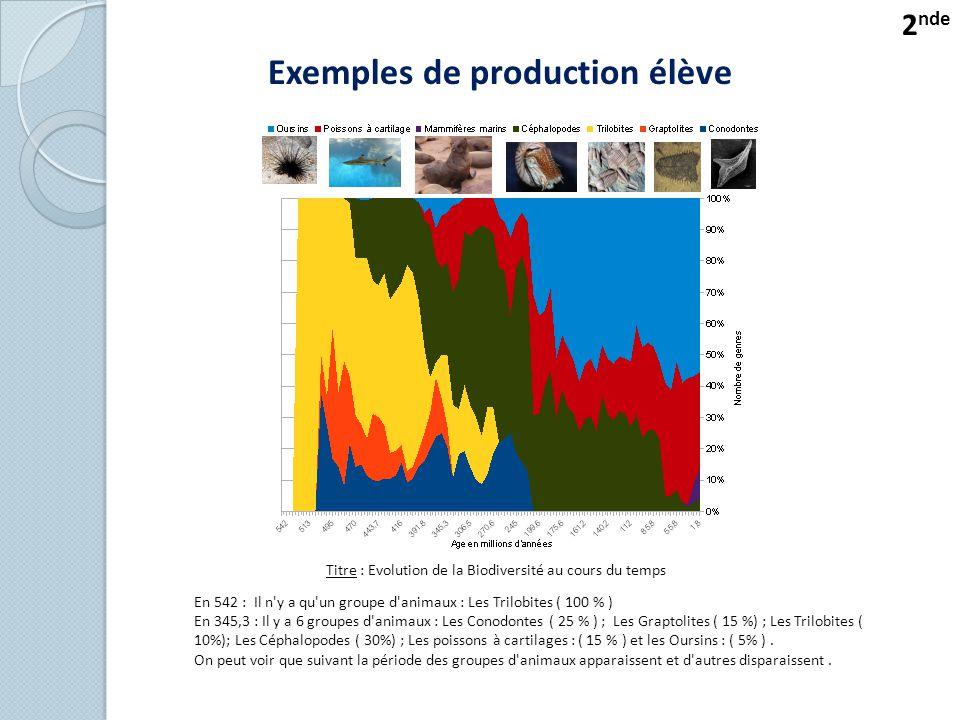Exemples de production élève Titre : Evolution de la Biodiversité au cours du temps En 542 : Il n y a qu un groupe d animaux : Les Trilobites ( 100 % ) En 345,3 : Il y a 6 groupes d animaux : Les Conodontes ( 25 % ) ; Les Graptolites ( 15 %) ; Les Trilobites ( 10%); Les Céphalopodes ( 30%) ; Les poissons à cartilages : ( 15 % ) et les Oursins : ( 5% ).