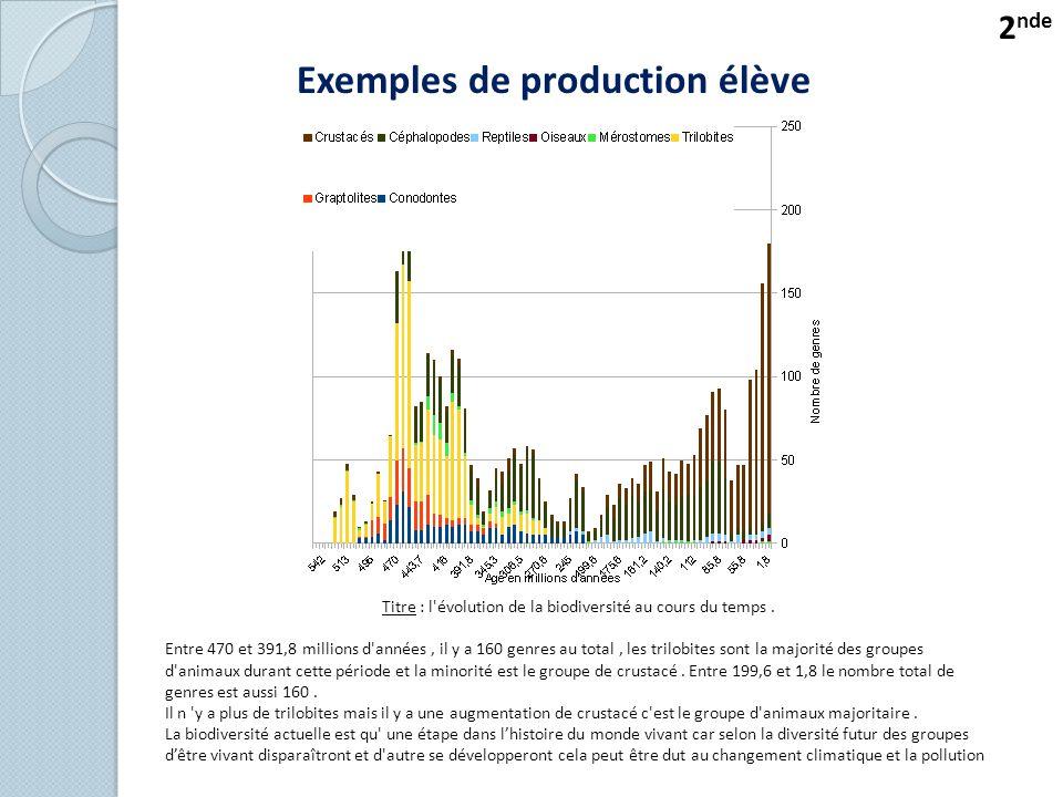 Exemples de production élève Titre : l évolution de la biodiversité au cours du temps.